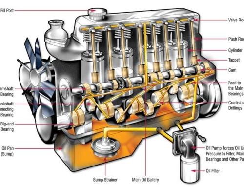 Funcionamiento del motor diésel. Parte 1
