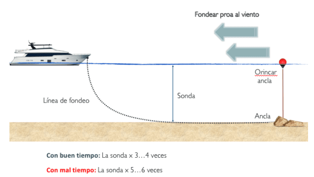 longitud de fondeo