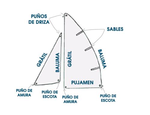 Embarcación de vela: partes y terminología